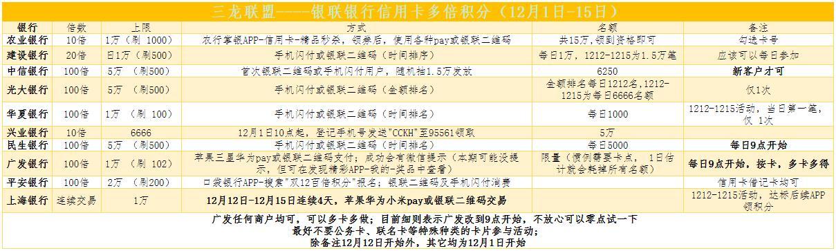 三龙联盟----1212银联银行信用卡多倍积分(12月1日-15日)