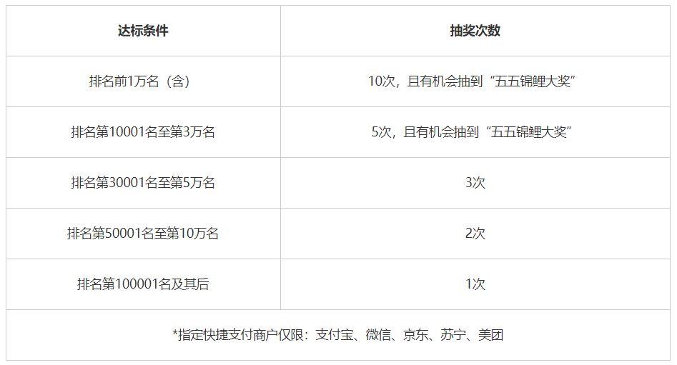 浦发银行,五五锦鲤活动最高抽6000元大奖!