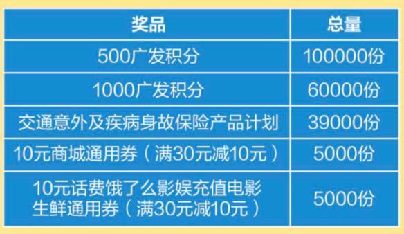 广发银行,线上消费瓜分20亿积分!