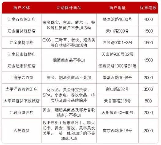 建设银行,百货实体门店满200立减100元优惠!(限上海)