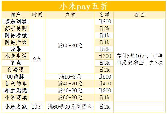 小米pay三周年,多商户满60-30元!