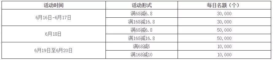 光大银行,京东618满减规则!